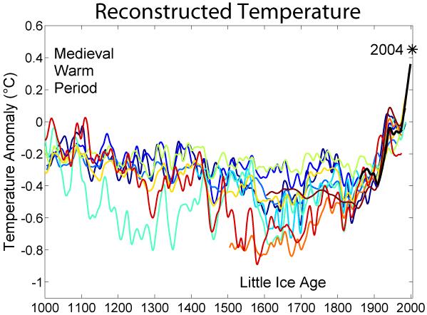 temperature1000years
